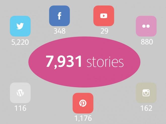 Social media in numbers 2015