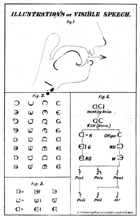Visible Speech, a kind of alphabet that reduces all sounds made by the human voice into a series of symbols, developed by Bell's father, Alexander Melville Bell in 1864. Retrieved from the Library of Congress, https://www.loc.gov/item/magbell.19600204/.