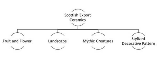 Fig. 1 Four Types of Scottish Export Ceramic Center Pattern